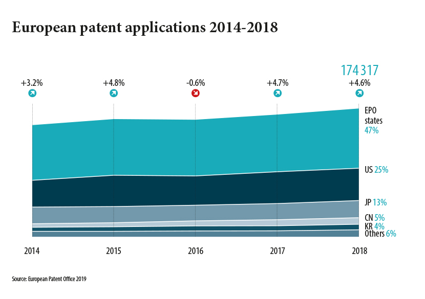 European patent applications 2014-2018