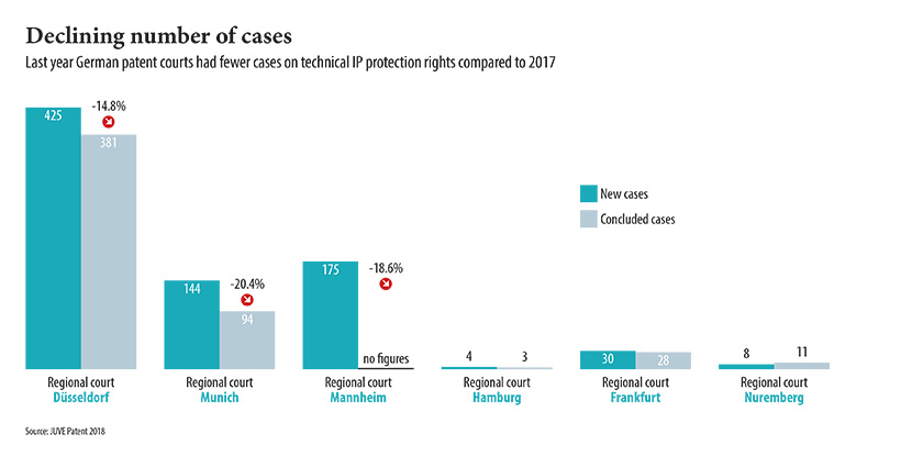 German patent courts