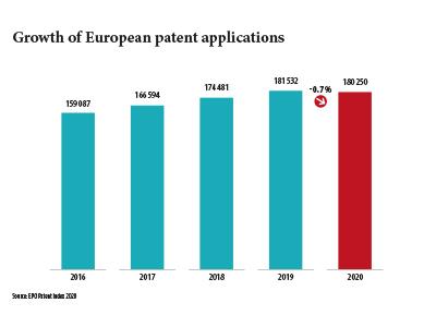 EPO Patent Index