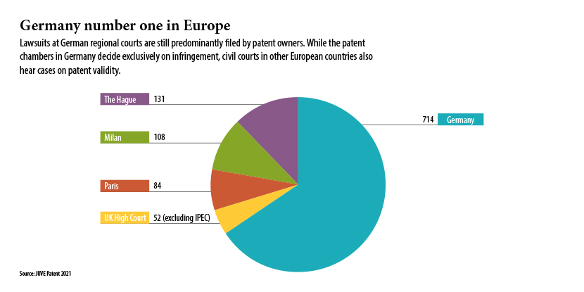 Patent courts, Europe